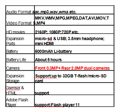 tablets specifications